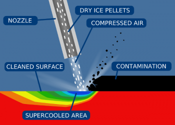 How Polar IceTechs Dry Ice Blasting Work Cryogenic Cleaning Continuous Improvements in the Cleaning Departments non toxic cleaning moisture free cleaning non abrasive cleaning
